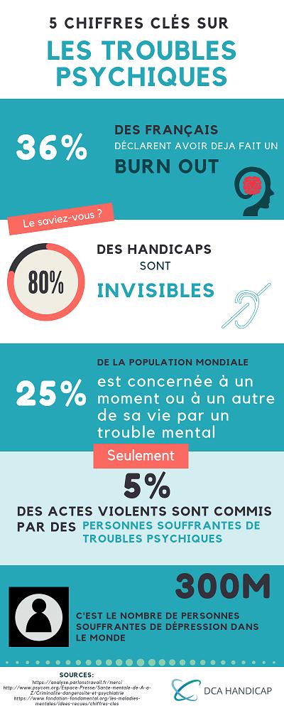 infographie sur le handicap et les troubles psychique