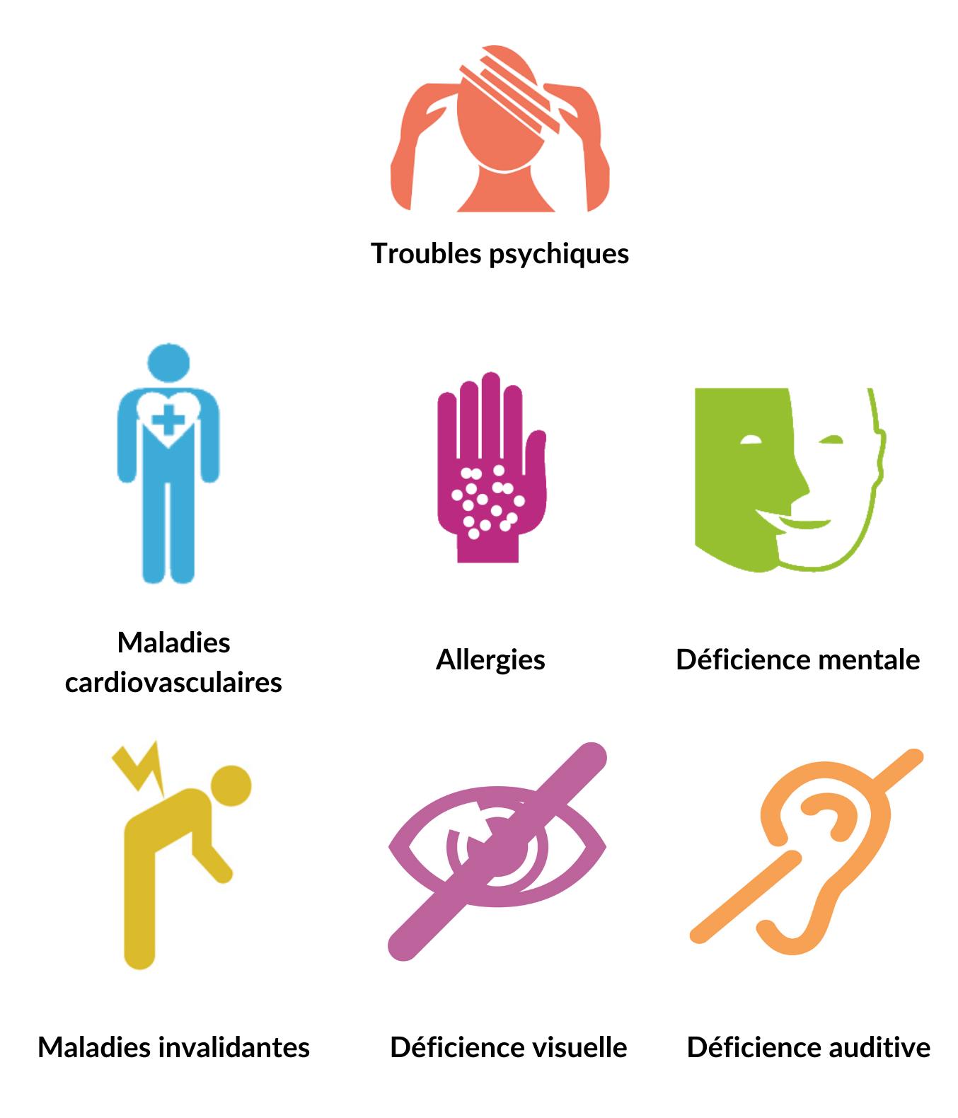 infographie troubles psychiques DCA Handicap pour l'insertion professionnelle des personnes RQTH.